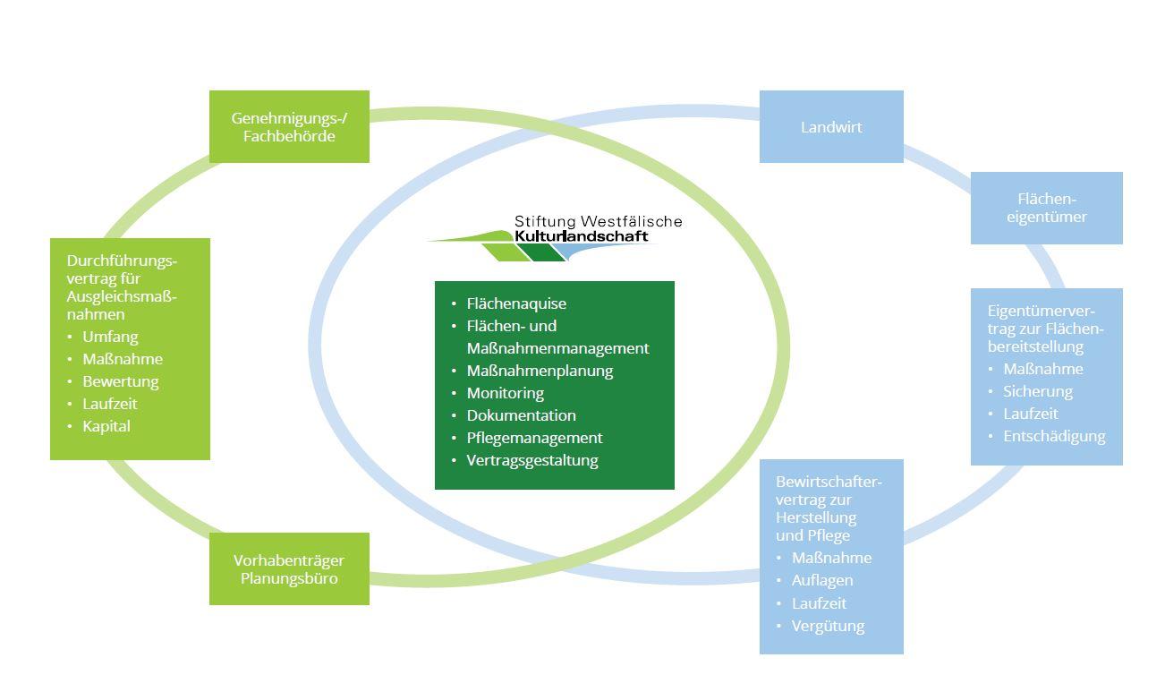 Grafik Ausgleichsmaßnahmen Stiftung Westfälische Kulturlandschaft